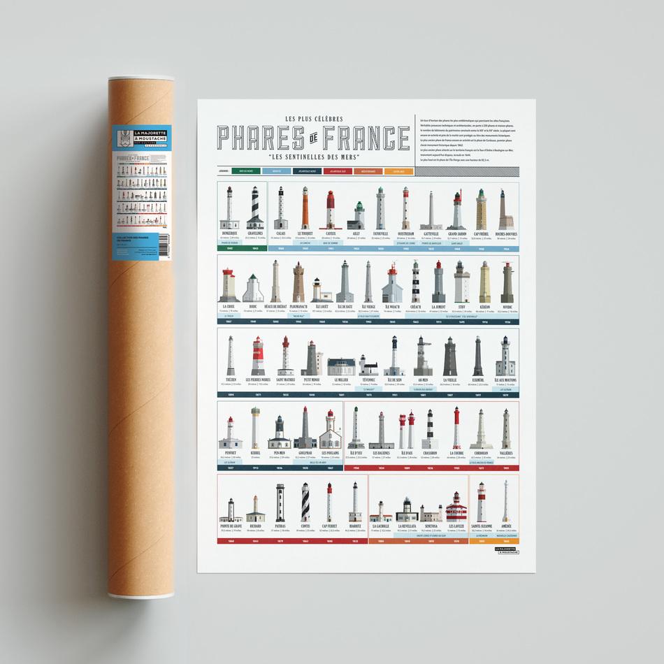 Collection des phares de France