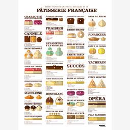 Dissection des grands classiques de la pâtisserie